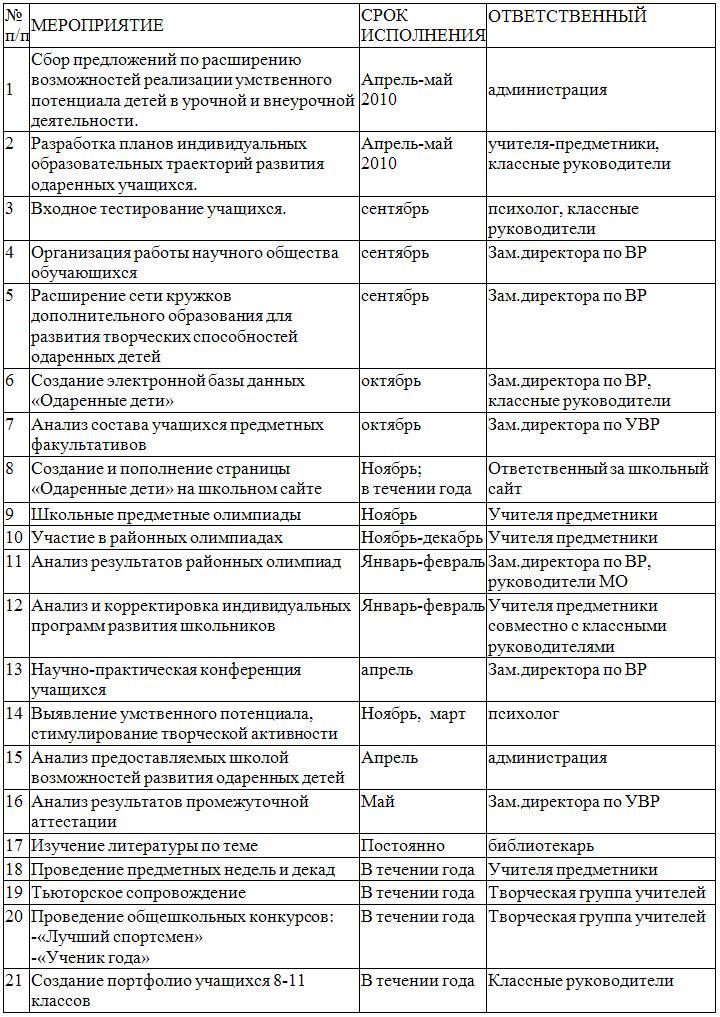 разработка урока по русскому языку 4 кл сочинение описание прогулка